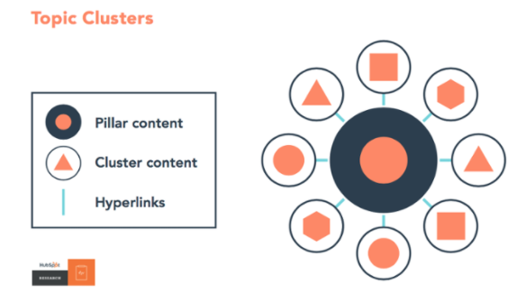 hubspot pillar pages